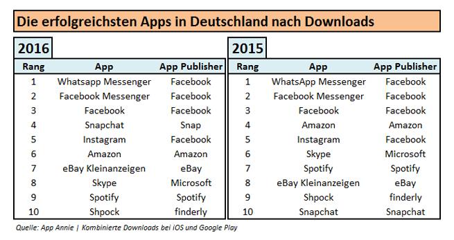 App-Downloads Deutschland Vergleich 2016 2015