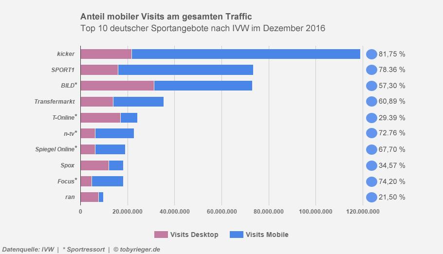 Bei 7 von 10 deutschen Sportportalen überwiegt die Nutzung am Smartphone